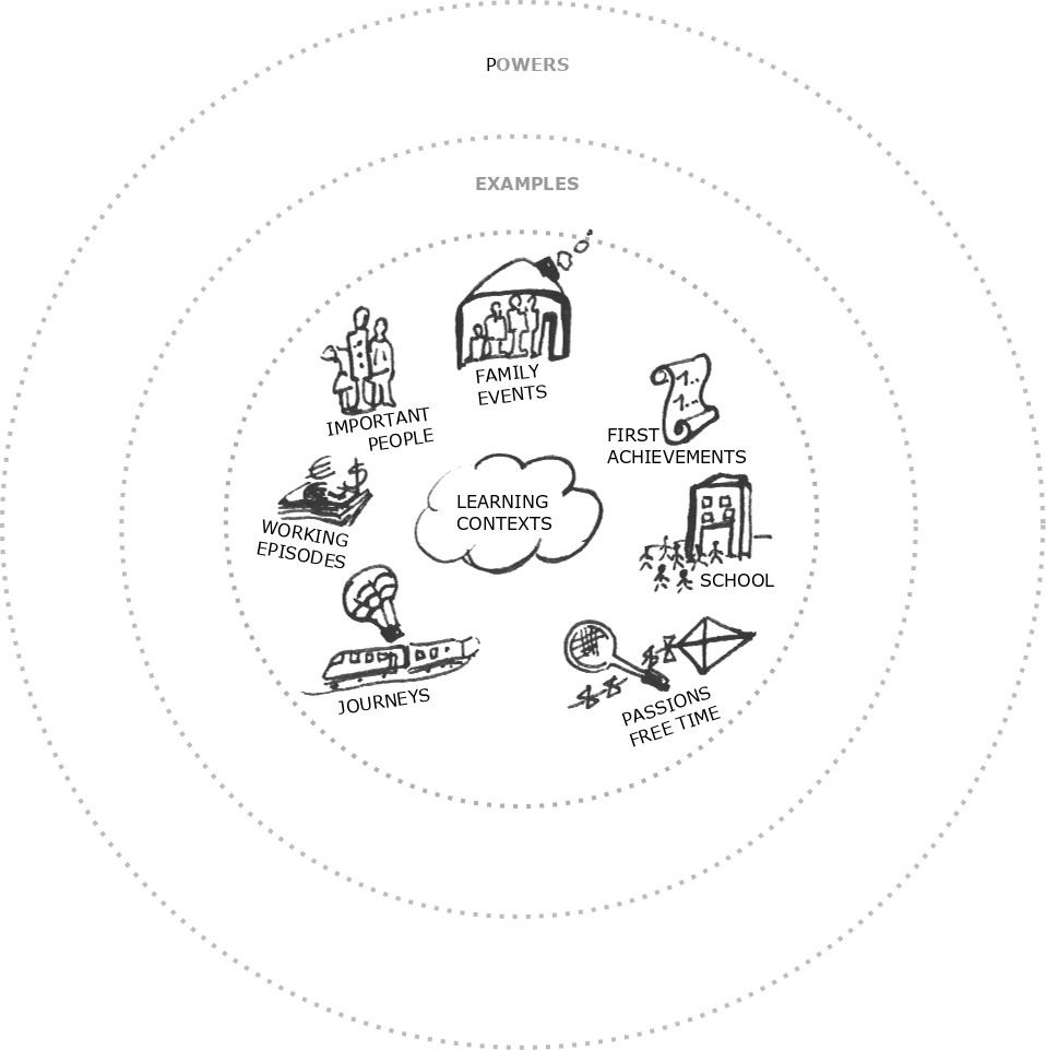 Illustration: Spaces of learning, examples, and gained powers / image: Dagna Gmitrowicz