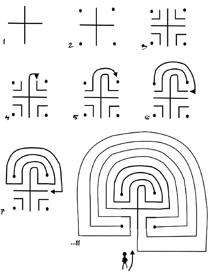 Picture/The labyrinth process / Dagna Gmitrowicz