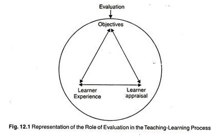 Role of Evaluation in the Teaching-Learning Process